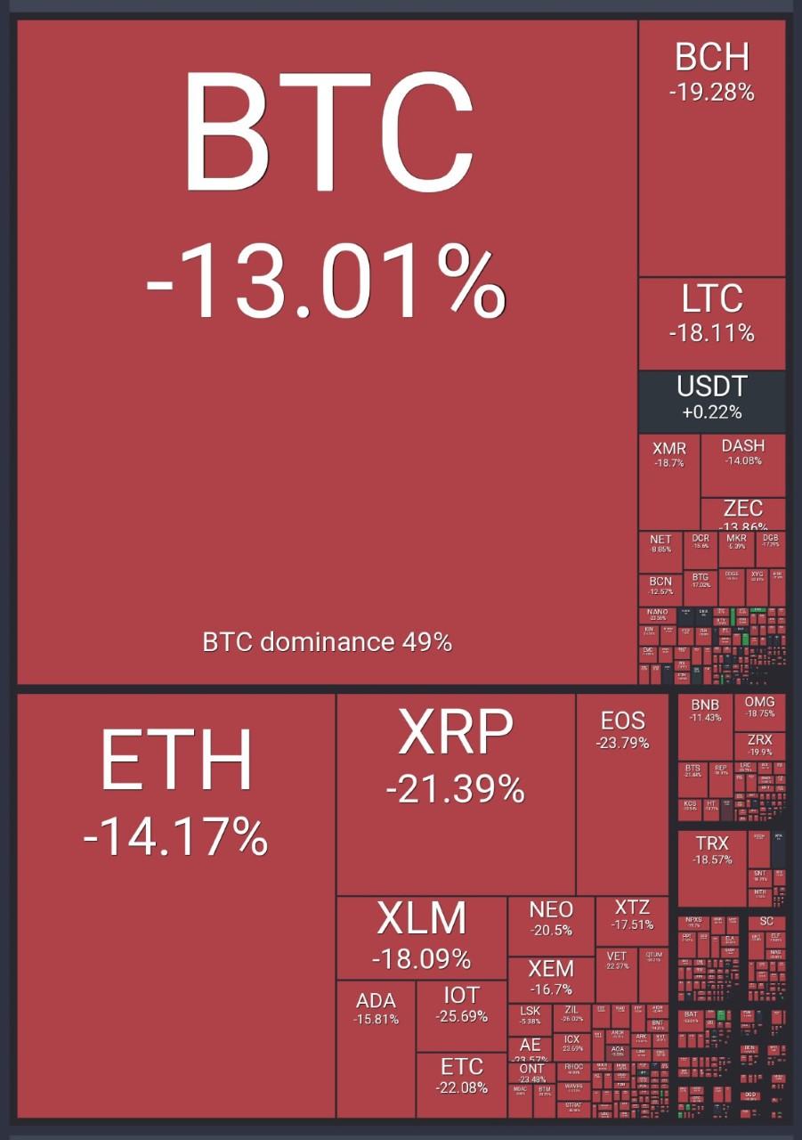 Bitcoin Crash Augustus 2018