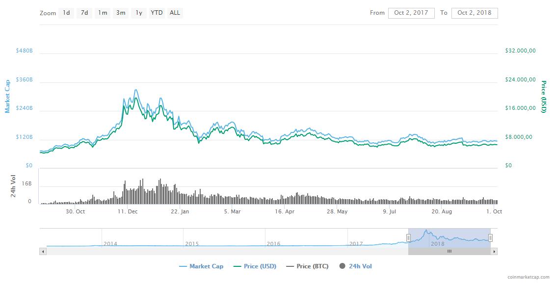 Bitcoin Flatline Prijs