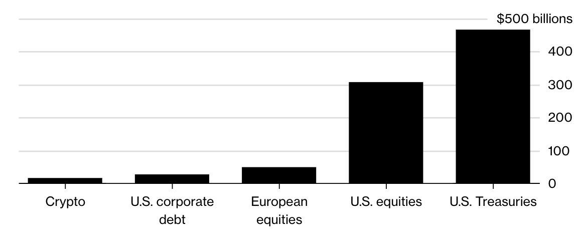Cryptocurrencies versus equities treasuries