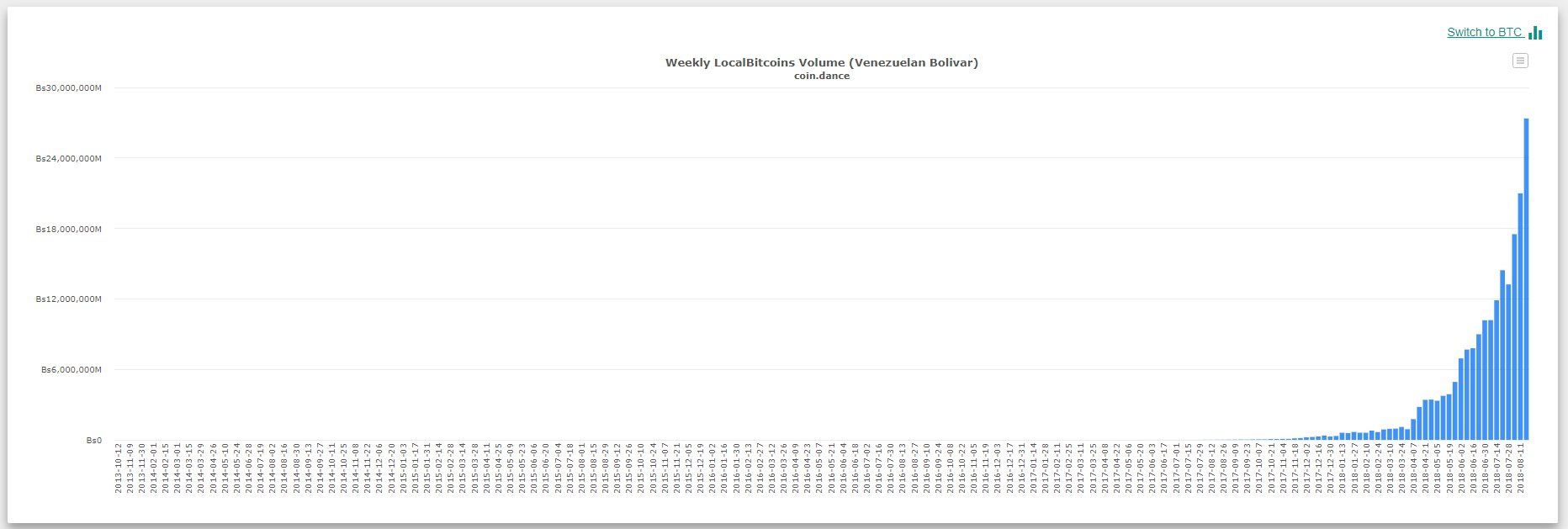 De handel in bitcoins gemeten in Bolivars maakt de inflatie pijnlijk zichtbaar.