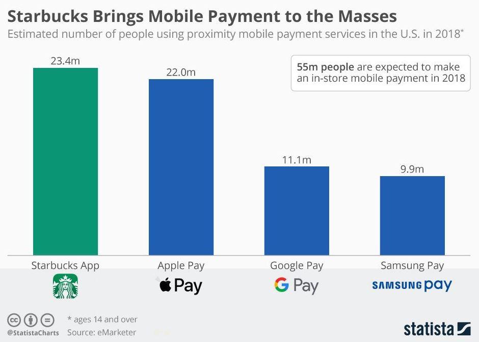 De Starbucks app is de meest gebruikte betalings app in de Verenigde Staten